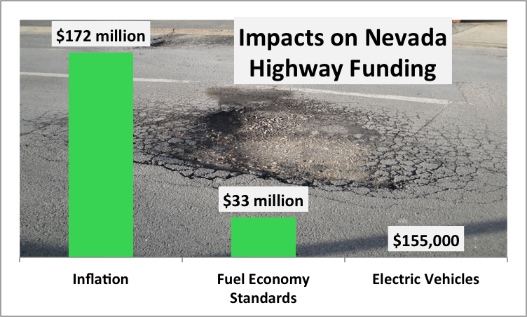 Blame inflation, not fuel efficiency, for potholes and rickety bridges